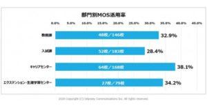 マイクロソフト オフィス スペシャリスト(MOS)の活用法に関する全国の大学・短期大学アンケート結果