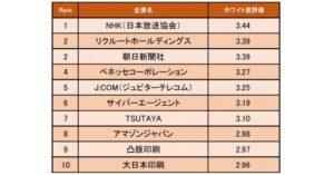 マスコミ業界の「ホワイト度が高い企業ランキング」発表! 1位はNHK(日本放送協会)