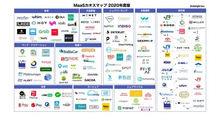 2020年 MaaSカオスマップ 公開