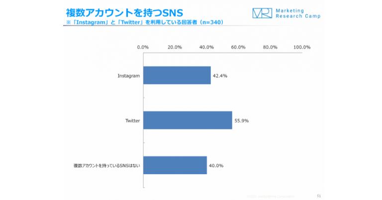 2020年1月 ソーシャルメディア(Instagram, Twitter)調査