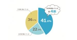 正社員・契約社員の副業として単発・スポットバイト経験が61.5%に
