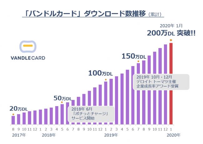 バンドルカード が200万DL突破