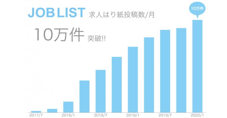 株式会社リスタ運営のアルバイト求人サイト JOBLIST、2020年1月の「求人はり紙」投稿数が10万件を突破、求人はり紙投稿アプリ「JOBLIST Collect」が寄与
