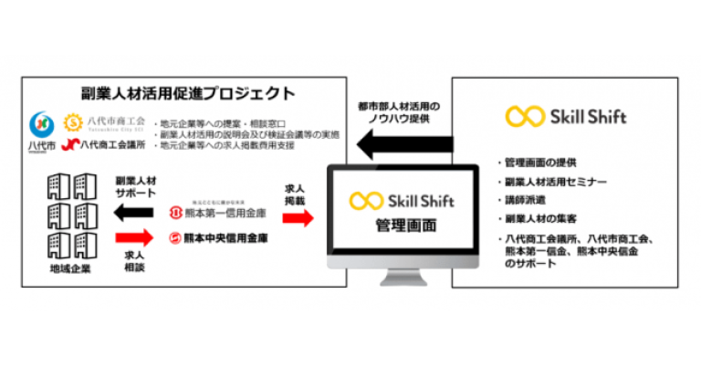株式会社スキルシフトが熊本第一信用金庫・熊本中央信用金庫と業務提携
