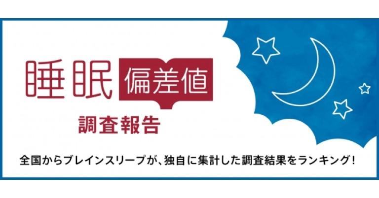 株式会社ブレインスリープが、全国47都道府県の1万人を対象に調査した「睡眠偏差値」を日本で初めて発表。睡眠偏差値が低い都道府県や職業が明らかになった。
