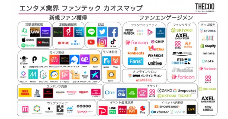 ファンコミュニティアプリ fanicon ( ファニコン ) を運営する、THECOO株式会社が、 業界初の【 エンタメ業界のファンテックサービス カオスマップ 】を公開