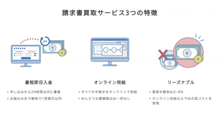 freee株式会社が、「請求書買取サービス」キャンペーンを期間延長、2月17日(月)〜 4月30日(木)の期間内で新規利用が対象、先着100名様にAmazonギフト券1万円分をプレゼント