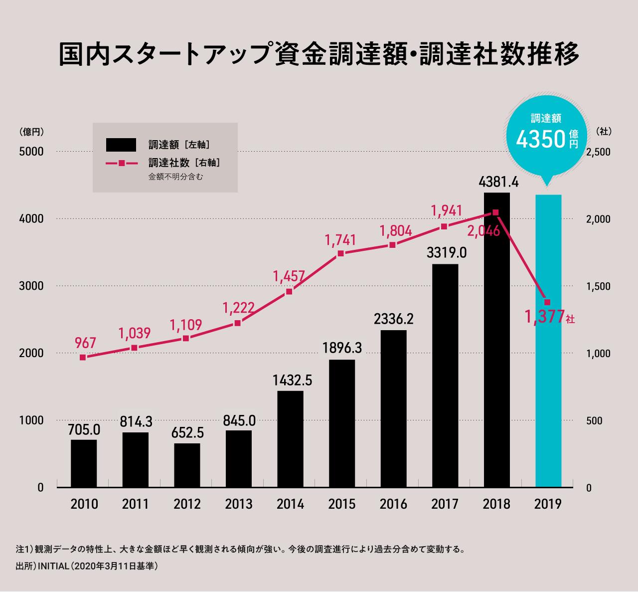 2019年はSaaSの年、国内スタートアップ資金調達額 4350億円