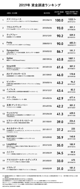 タートアップ情報プラットフォーム「INITIAL」において、2019年(2010年1月~2019年12月)の国内スタートアップ資金調達状況