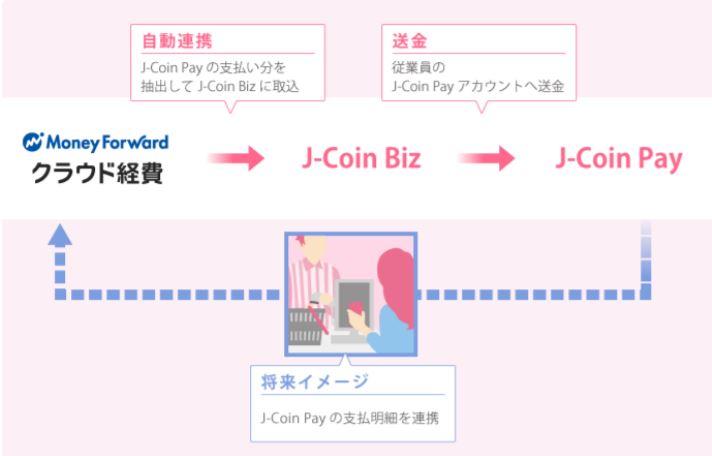 『J–Coin Biz』と『マネーフォワード クラウド経費』との連携開始について