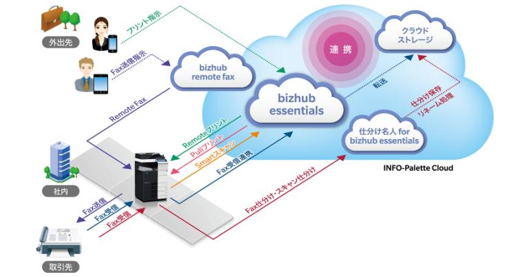 コニカミノルタジャパン、テレワーク支援対策として、業務を社外に持ち出せる複合機とクラウドの連携サービス「bizhub essentials(ビズハブ エッセンシャルズ)」を無償提供