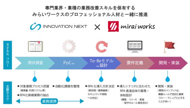 イノベーションネクストとみらいワークスの業務提携イメージ図