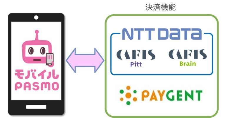 株式会社NTTデータが、NTTデータグループの決済代行事業者 株式会社ペイジェントと連携し、モバイルPASMOへのクレジットカード登録や利用など安全な決済サービスをCAFIS®の3Dセキュア認証による本人認証と利用者の利用実績を分析することで実現