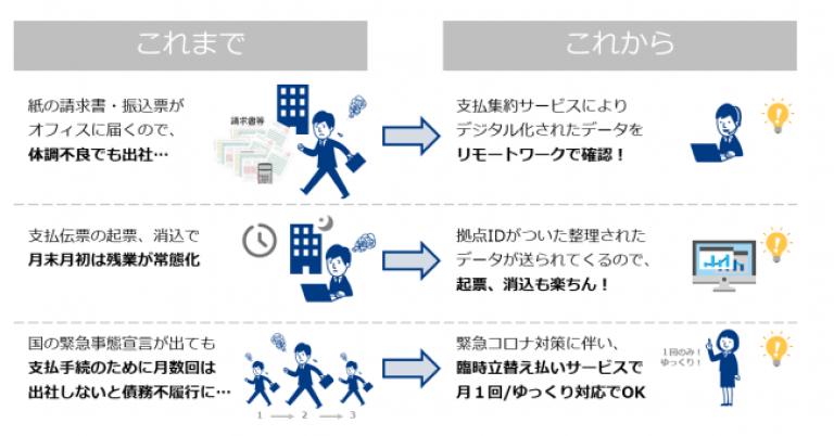 法人向けにエネルギー調達の支援を手掛ける株式会社日本省電が、電気料金の支払業務を代行・自動化することで、出社せずに経理処理ができるサービスを開始する