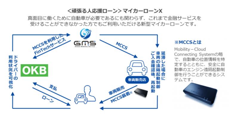 大垣共立銀行が、IoT技術を活用したFinTechサービスを提供する Global Mobility Service のFinTechを活用した新型マイカーローン「<頑張る人応援ローン>マイカーローンX(エックス)」の取り扱いを開始