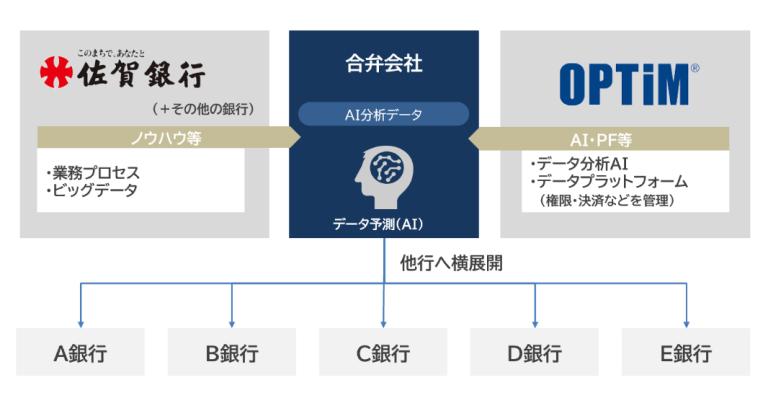 株式会社オプティムと株式会社佐賀銀行が、地銀・地域デジタルトランスフォーメーションを行い、第4次産業革命を地域より推進するため合弁会社を設立