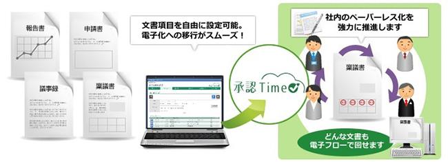 「承認Time」は、稟議申請、捺印申請をはじめ社内のあらゆる申請・回覧書類を電子承認のフローに載せることができるクラウド型ワークフローシステムです