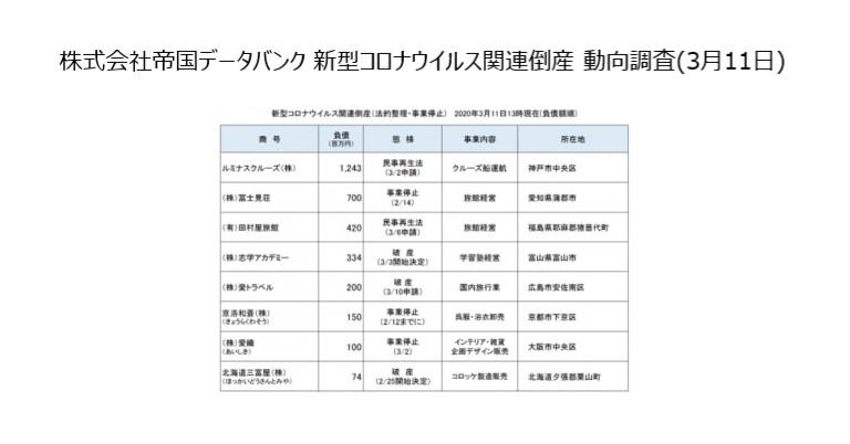株式会社帝国データバンク 新型コロナウイルス関連倒産 動向調査 「新型コロナウイルス関連倒産」は8件 エリア別では「近畿」が3件で最多(3月11日13時現在判明分)