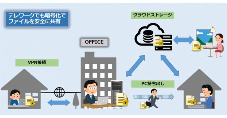 ファイル暗号化システム「DataClasys(データクレシス)」ライセンス・導入費無償提供!