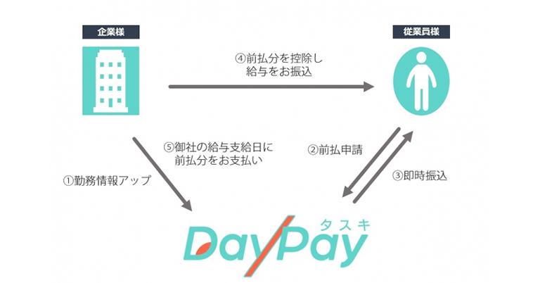 給与前払いサービス「タスキDayPay(デイペイ)」 システム利用料および振込手数料を大幅引き下げ!