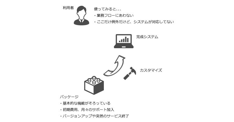 業界初!(*1)価格設定型Webシステム開発プランを開始、リモートワークの効率化に