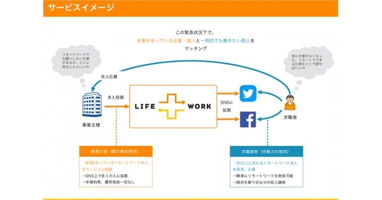 「今、生きるため」失業者と減給者にリモートワーク情報を。在宅求人情報の無償拡散サービス『LIFE WORK 』4月20日よりサービス利用開始!