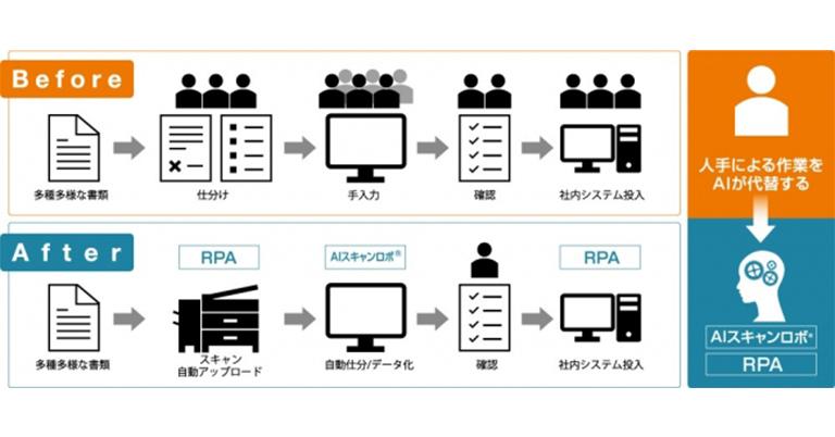 AI-OCRで管理部門のテレワークを支援。「AIスキャンロボ®」を60日間の無償提供