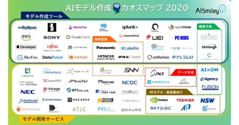 AIポータルメディア「AIsmily」が「AIモデル作成カオスマップ2020」を公開