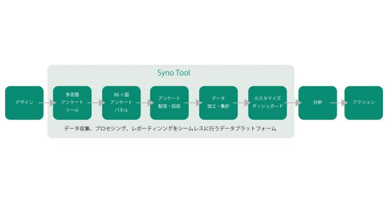 テレワーク中の社員の健康状態・職務満足度を可視化するアンケートシステム「Syno Tool」の無償提供を開始