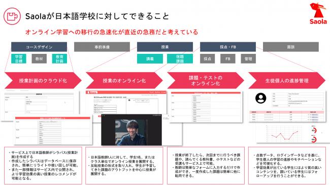 日本語教育のオンライン化に貢献し、新しい学び方を提案する、株式会社Saolaを設立