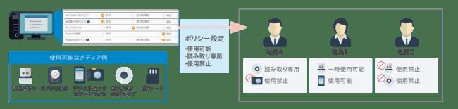 外部デバイスへの書き出しを制御の設定-クオリティソフト株式会社