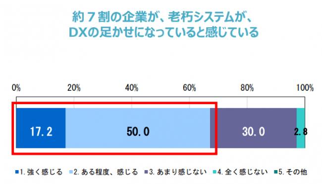 経済産業省「DXレポート~ITシステム「2025年の崖」の克服とDXの本格的な展開~」