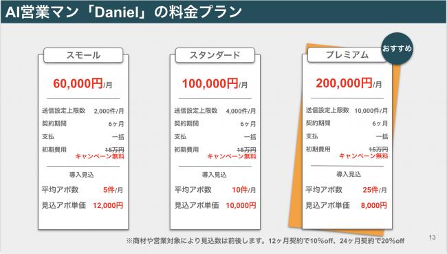 AI営業マン「Daniel(ダニエル)」の料金プラン