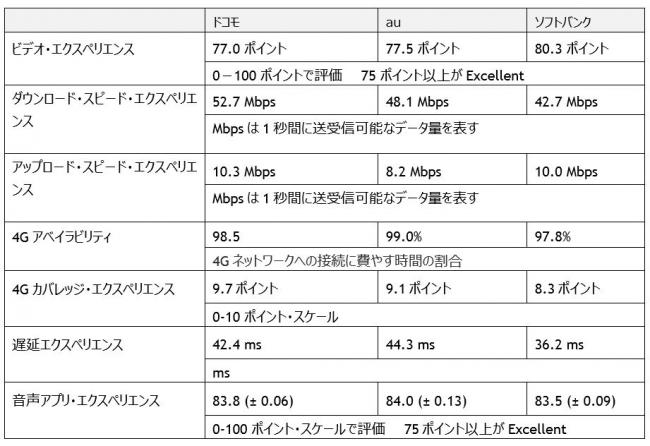 日本国内の通信事業者が提供する各カテゴリのモバイル・ネットワーク・エクスペリエンスの調査結果-Opensignal