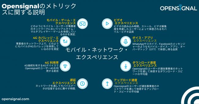 日本の通信事業者のモバイル・ネットワーク・エクスペリエンスに関する調査-Opensignal