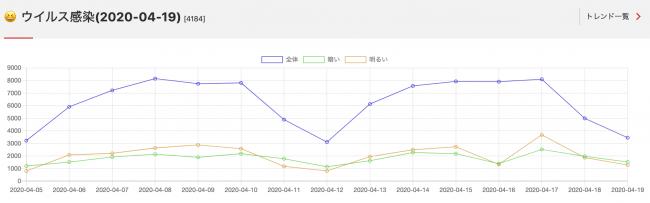 4月19日のニューストレンド「ウイルス感染」のグラフ-株式会社トドオナダ