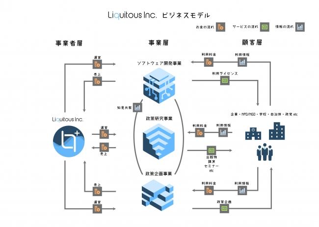 Liquitous Inc. ビジネスモデル