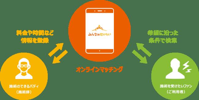 ンライン事業(プラットフォーム事業)-クレディ・テック株式会社