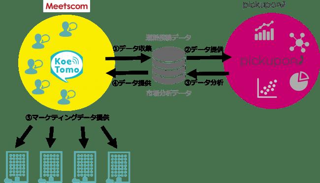 協業イメージ-Meetscom株式会社