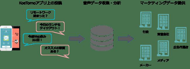 音声データ活用例-Meetscom株式会社