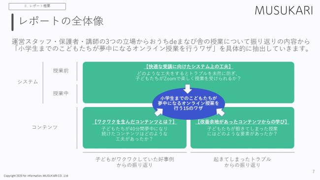 MUSUKARI株式会社