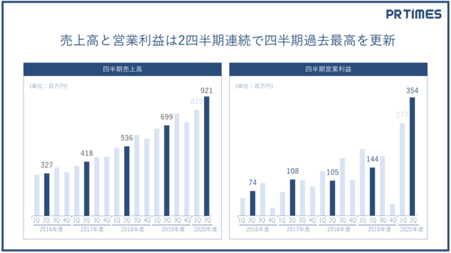 PR TIMES、過去最高の四半期売上高と営業利益