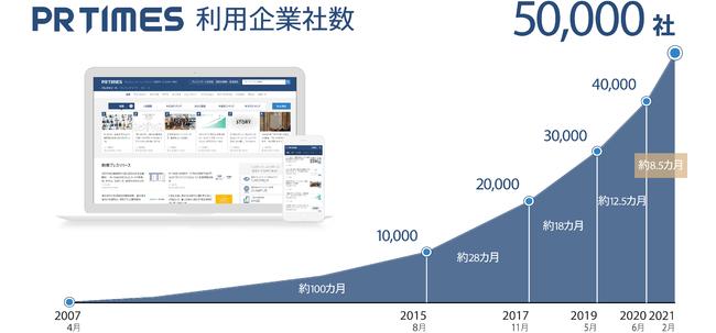プレスリリース配信サービス「PR TIMES」の利用企業数が5万社を突破