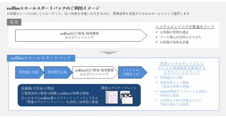 業務効率化の「コンサル」と「ソリューション」をパックにして提供~「xoBlos(ゾブロス)スモールスタートパック」サービスを開始~