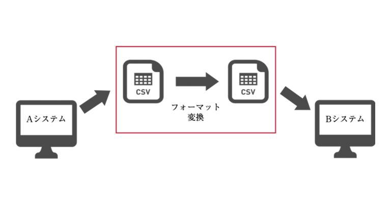 【リモートワーク向け】オンラインで完結!誰でも簡単にcsvデータを変換できる「DataConvert」サービス(無料)をリリース