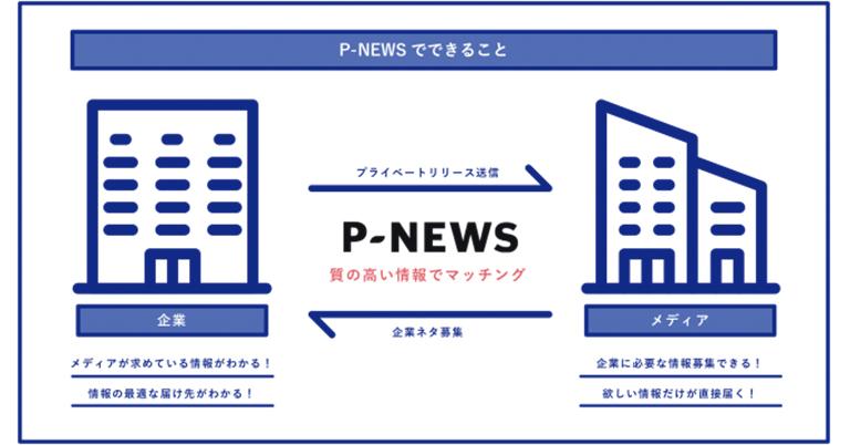 企業とメディアを直接つなぐPRマッチングサービス『P-NEWS』無償プランの提供を5月13日より開始