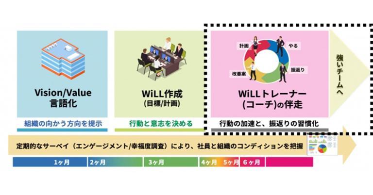 """リモートワーク時代を乗り切る、""""社員のエンゲージメント""""を育む「WiLL Partner」リリース!"""