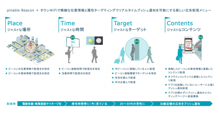 スイッチスマイル:ビーコンを使った『位置』×『意味』×『属性』でリアルタイムプッシュ通知を可能にする新広告メニュー『PinableAd TownWiFi』提供。リリースキャンペーン実施中