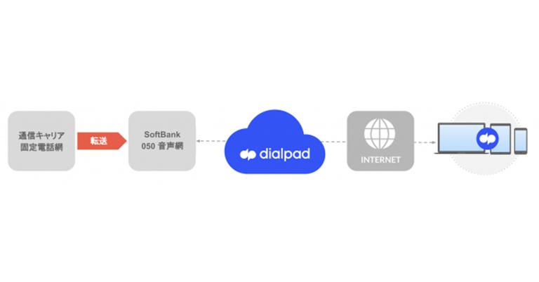 [ Dialpad | 無償提供期間延長のお知らせ - 6月末まで ] 新型コロナウイルスによる社会情勢に伴い、リモートワーク即時実現のサポートを目的として「Dialpad」を6月末まで無償提供します