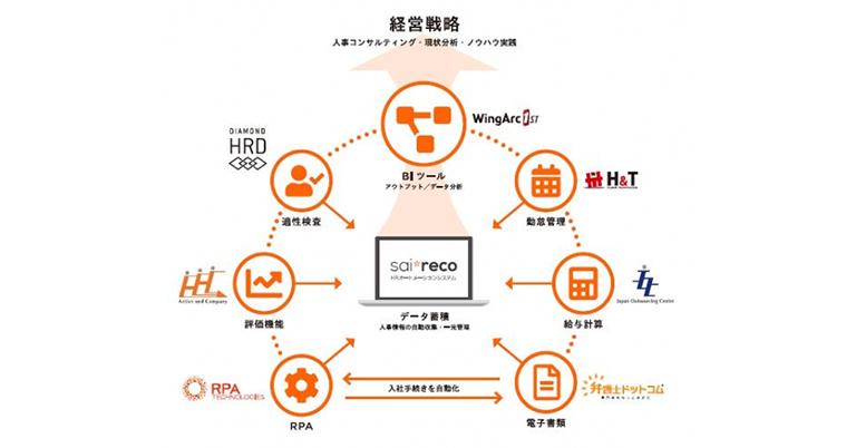HRオートメーションシステム「サイレコ」とクラウド人事労務ソフト「SmartHR」が連携!!